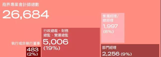 HKICPA平均年薪