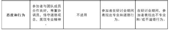 HKICPA工作坊workshop评分标准